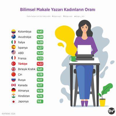 Bilimsel Makale Yazarı Kadınların Oranı
