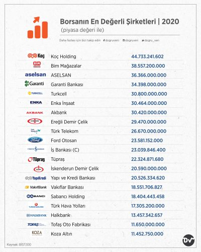Borsanın En Değerli Şirketleri, 2020