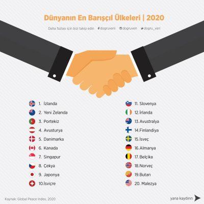 Dünyanın En Barışçıl Ülkeleri, 2020