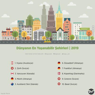 Dünyanın En Yaşanabilir Şehirleri, 2019