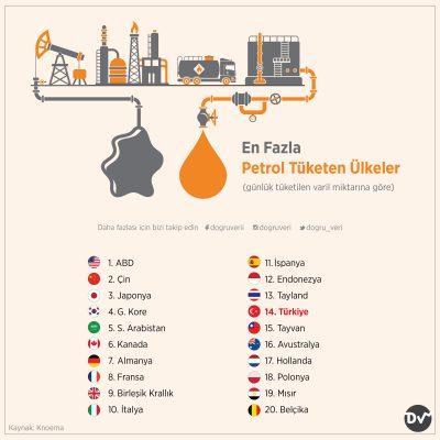 En Fazla Petrol Tüketen Ülkeler (günlük tüketilen varil miktarına göre)