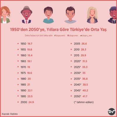 1950'den 2050'ye, Yıllara Göre Türkiye'de Orta Yaş