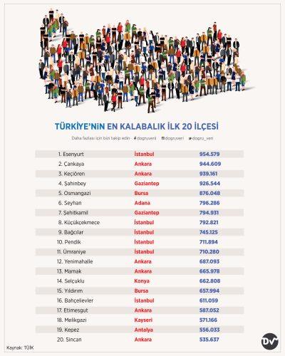 TÜRKİYE'NiN EN KALABALIK İLK 20 İLÇESİ