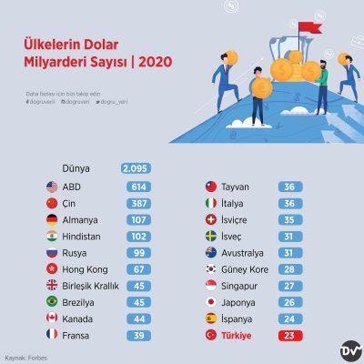 Ülkelerin Dolar Milyarderi Sayısı, 2020