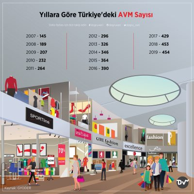 Yıllara Göre Türkiye'deki AVM Sayısı