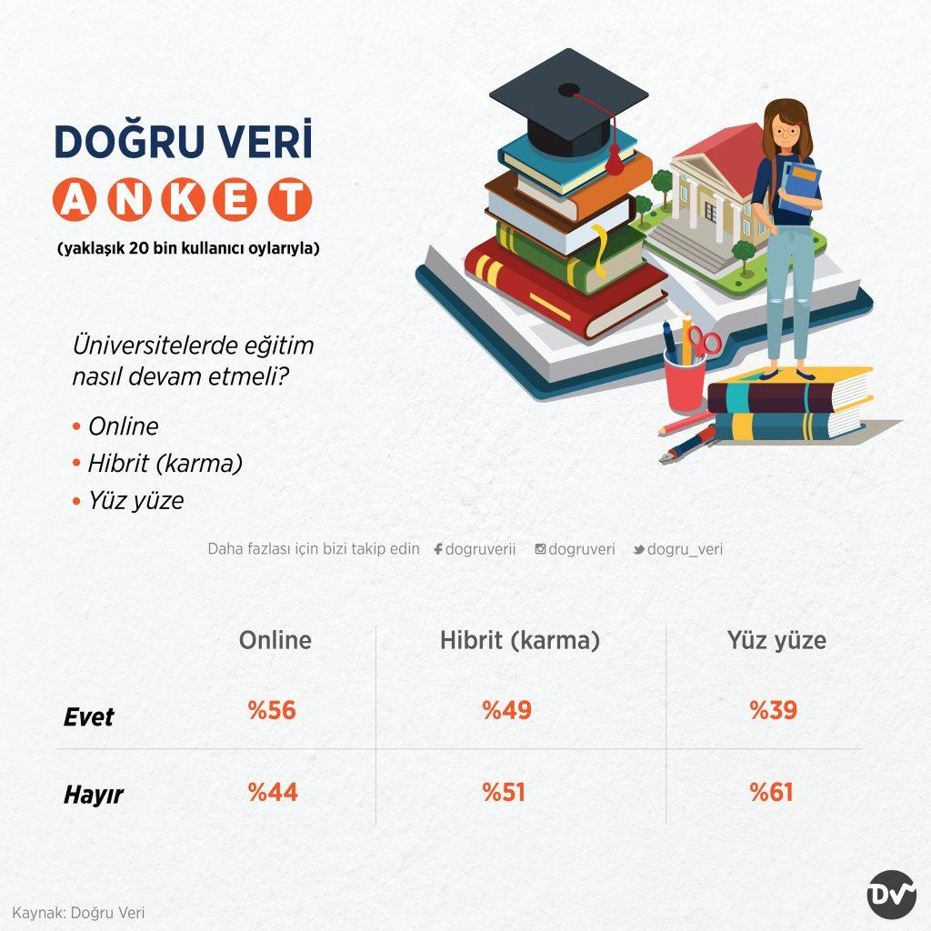 Üniversitelerde Eğitim Nasıl Devam Etmeli?