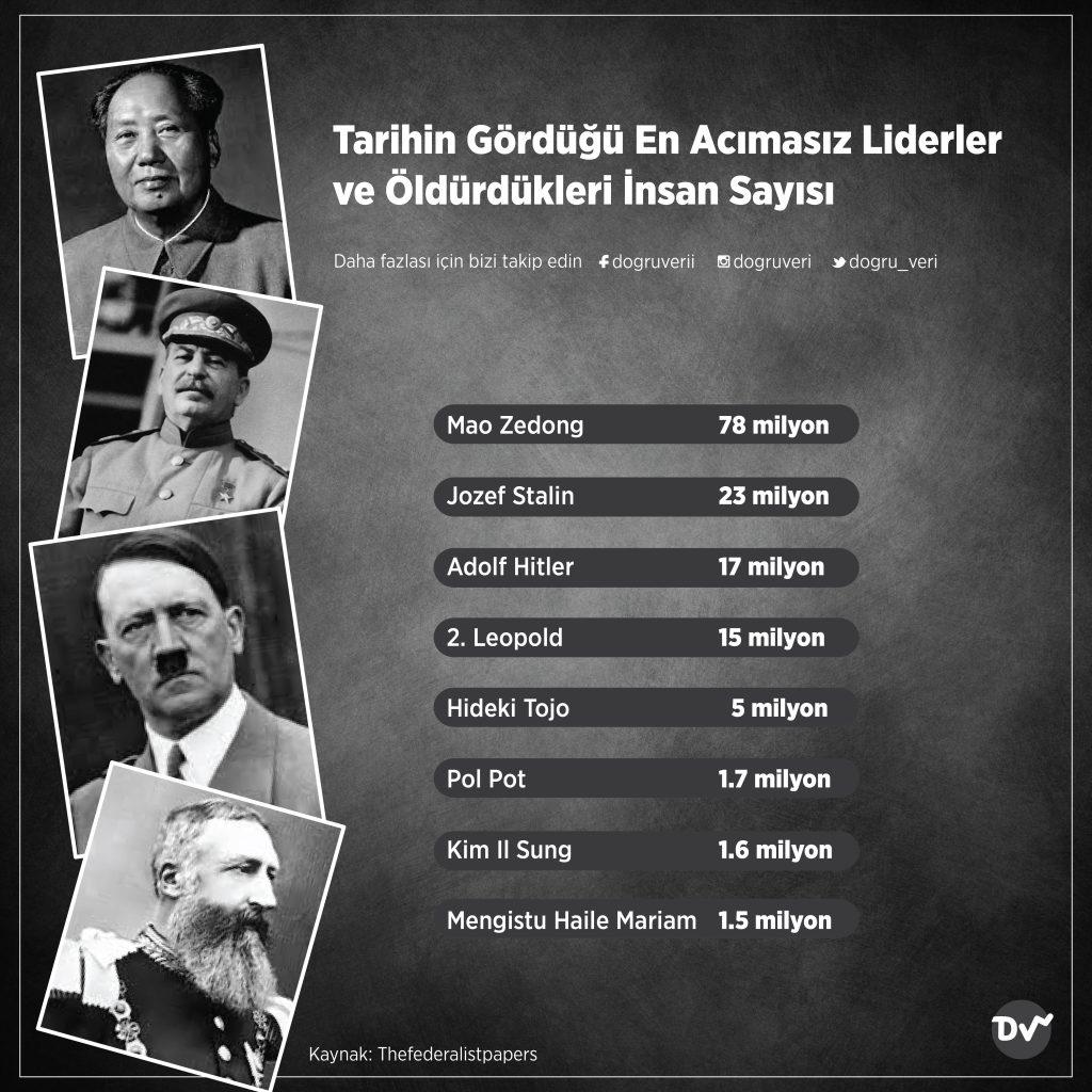 Tarihin Gördüğü En Acımasız Liderler ve Öldürdükleri İnsan Sayısı