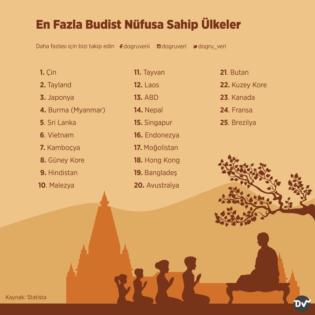 En Fazla Budist Nüfusa Sahip Ülkeler
