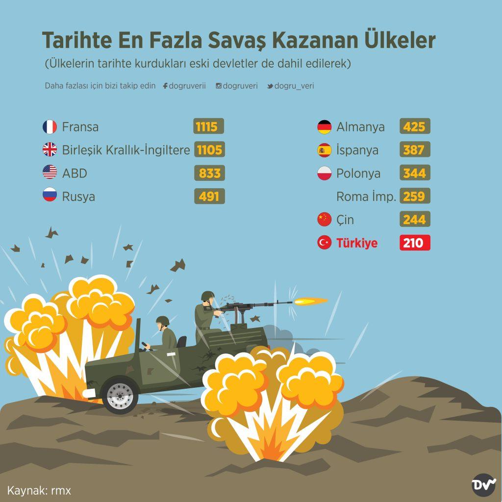 Tarihte En Fazla Savaş Kazanan Ülkeler