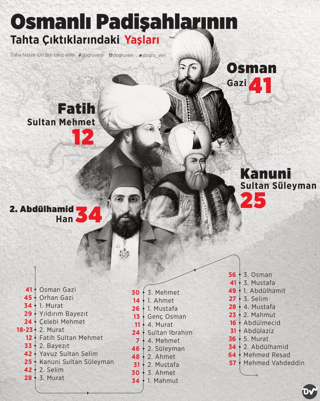 Osmanlı Padişahlarının Tahta Çıktıklarındaki Yaşları