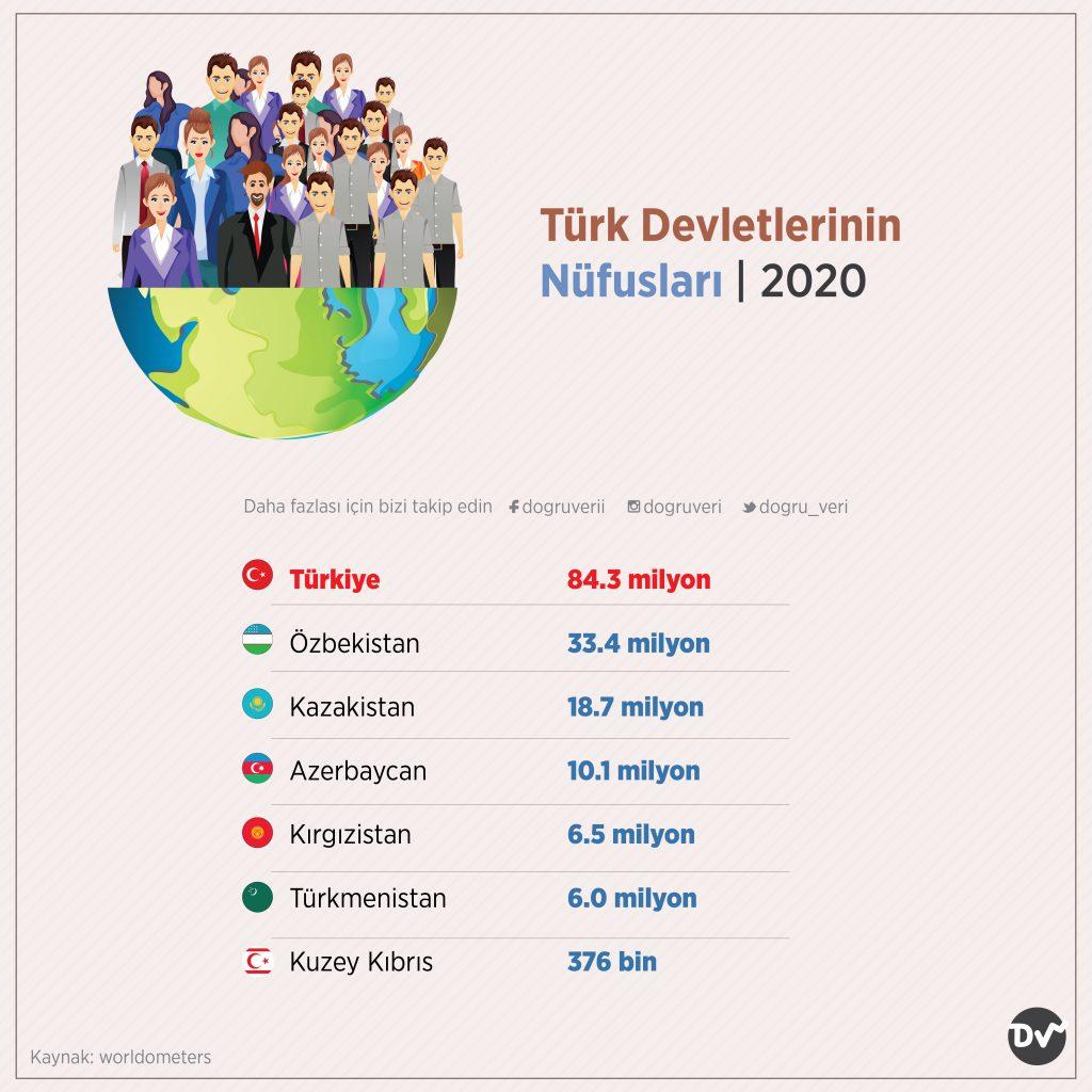 Türk Devletlerinin Nüfusları, 2020