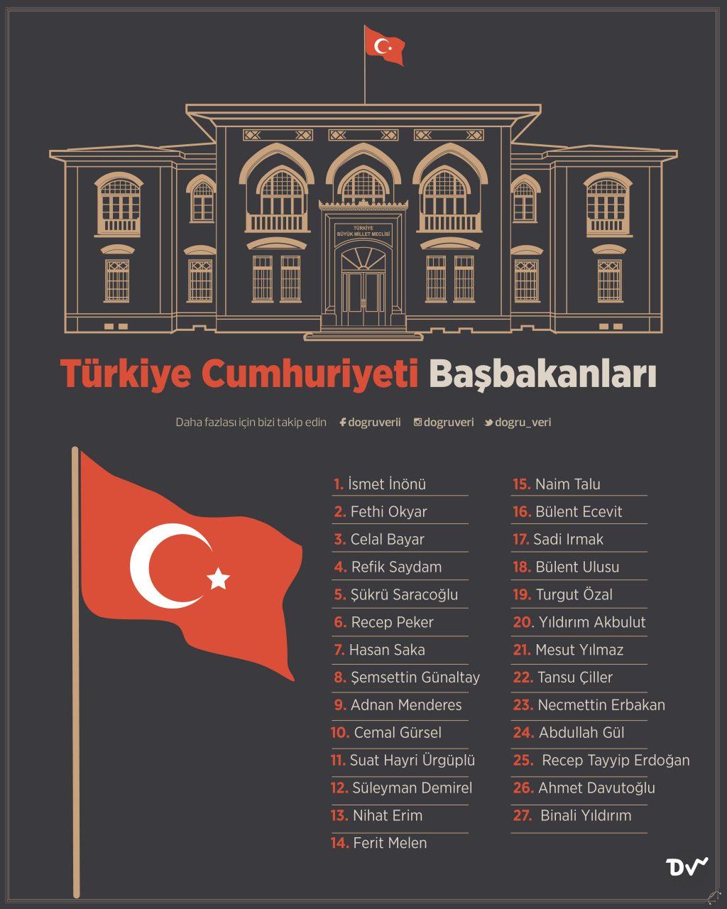 Türkiye Cumhuriyeti Başbakanları