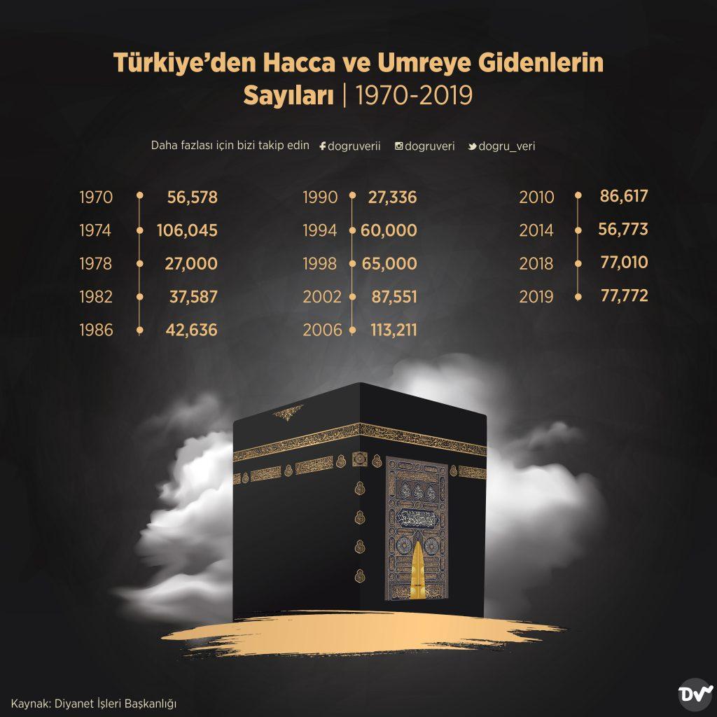 Türkiye'den Hacca ve Umreye Gidenlerin Sayıları (1970-2019)