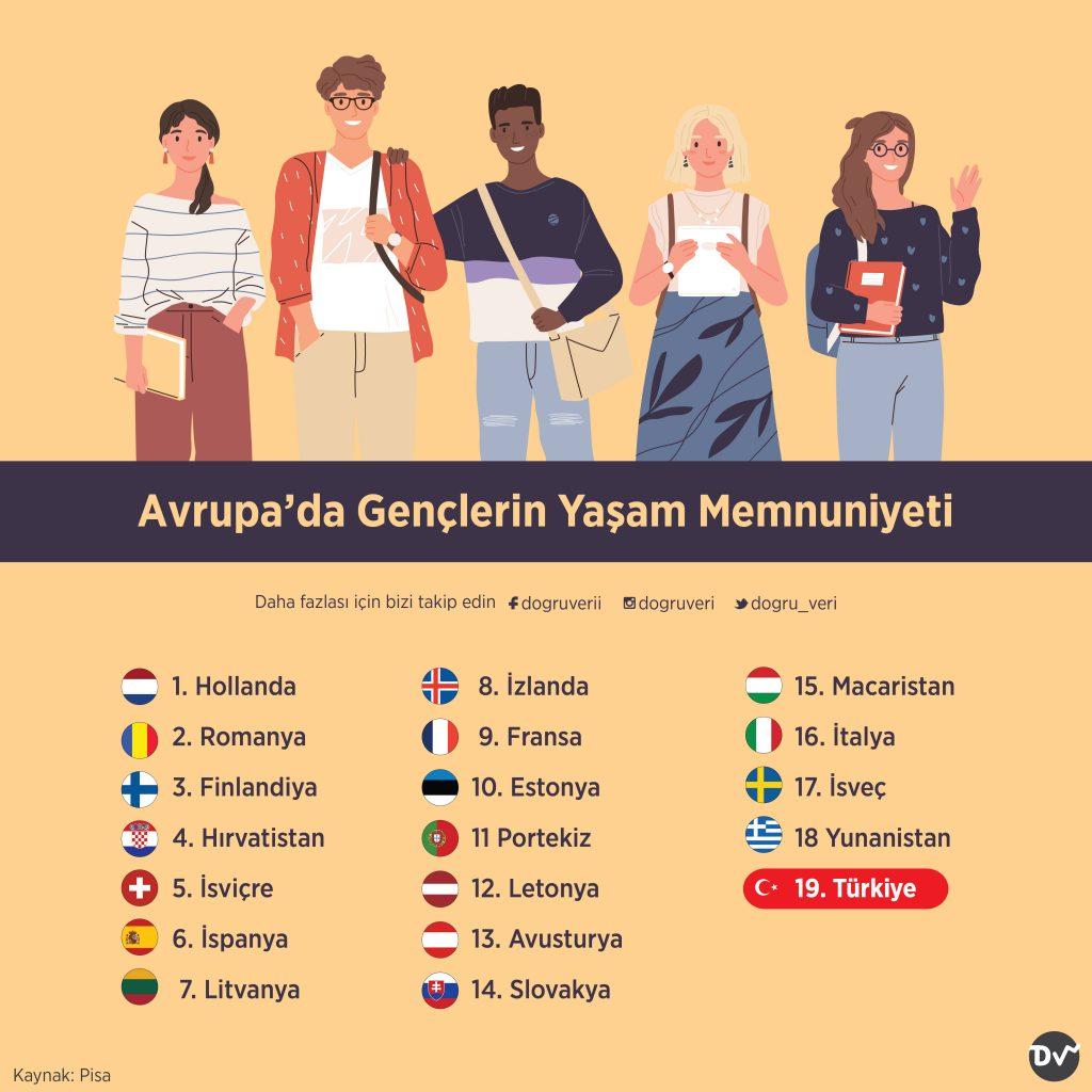 Avrupa'da Gençlerin Yaşam Memnuniyeti
