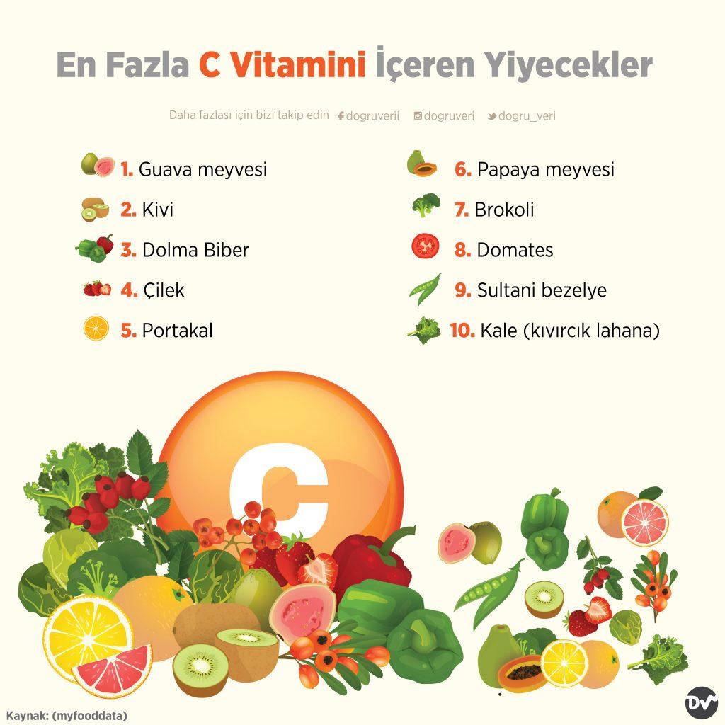 En Fazla C Vitamini İçeren Yiyecekler