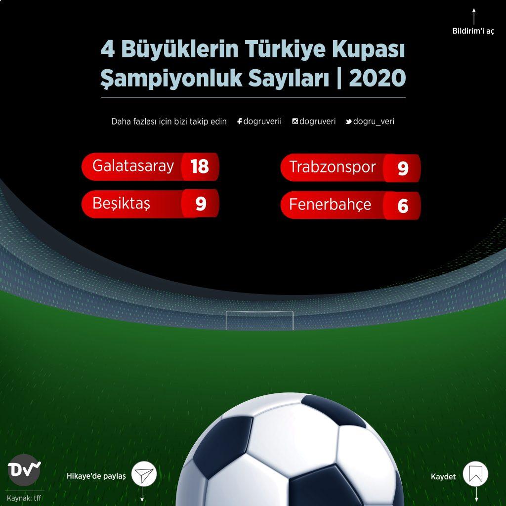 4 Büyüklerin Türkiye Kupası Şampiyonluk Sayıları, 2020