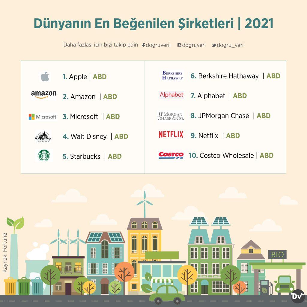 Dünyanın En Beğenilen Şirketleri, 2021