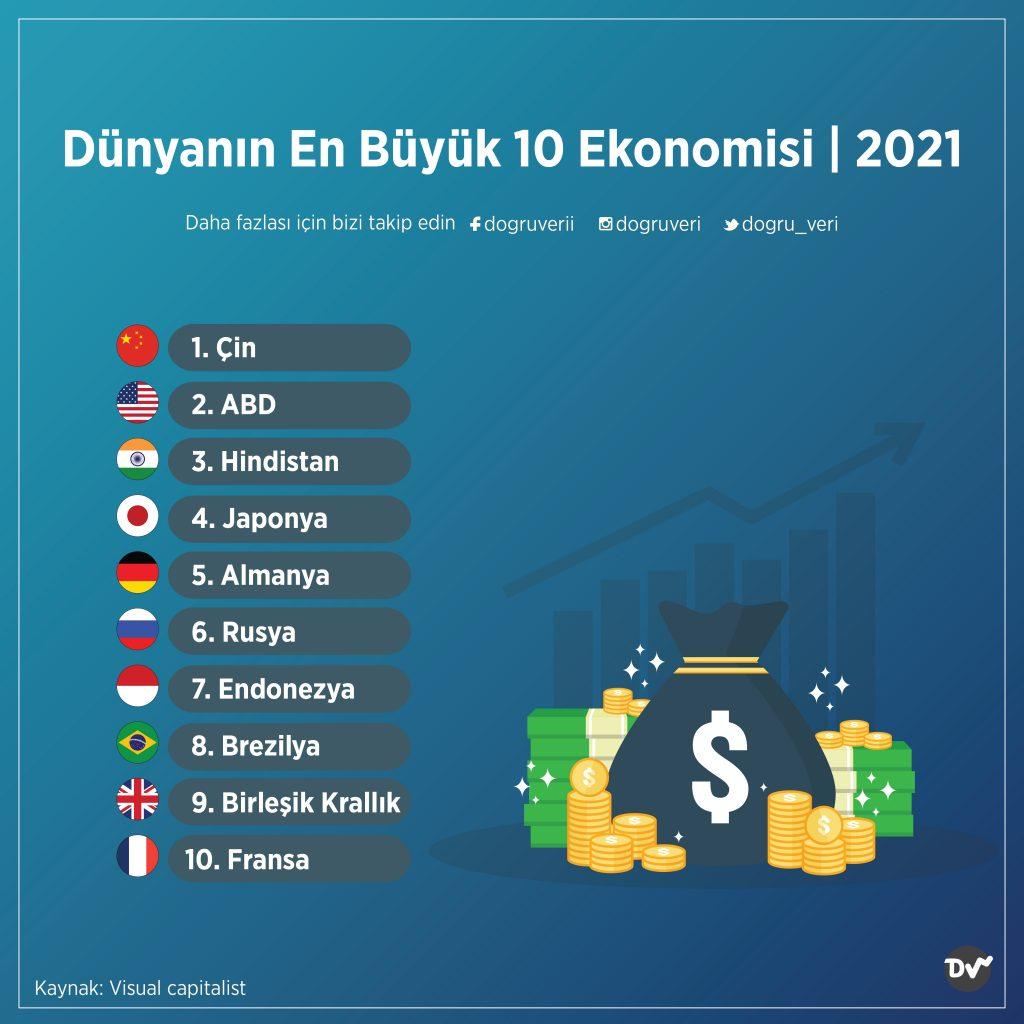 Dünyanın En Büyük 10 Ekonomisi, 2021