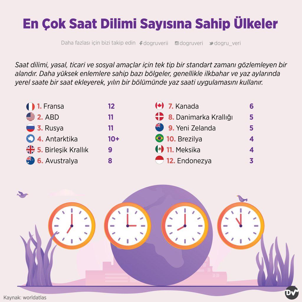 En Çok Saat Dilimi Sayısına Sahip Ülkeler