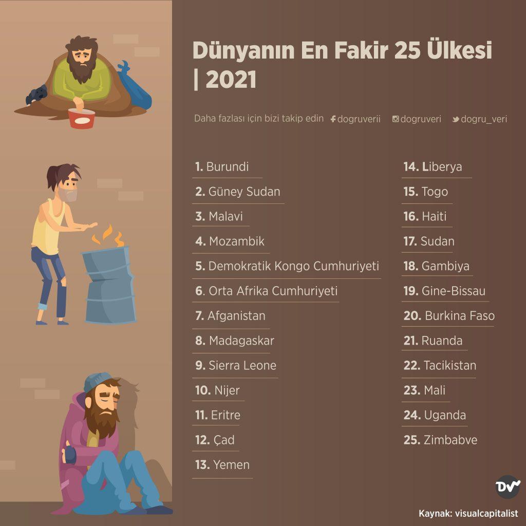 Dünyanın En Fakir 25 Ülkesi, 2021