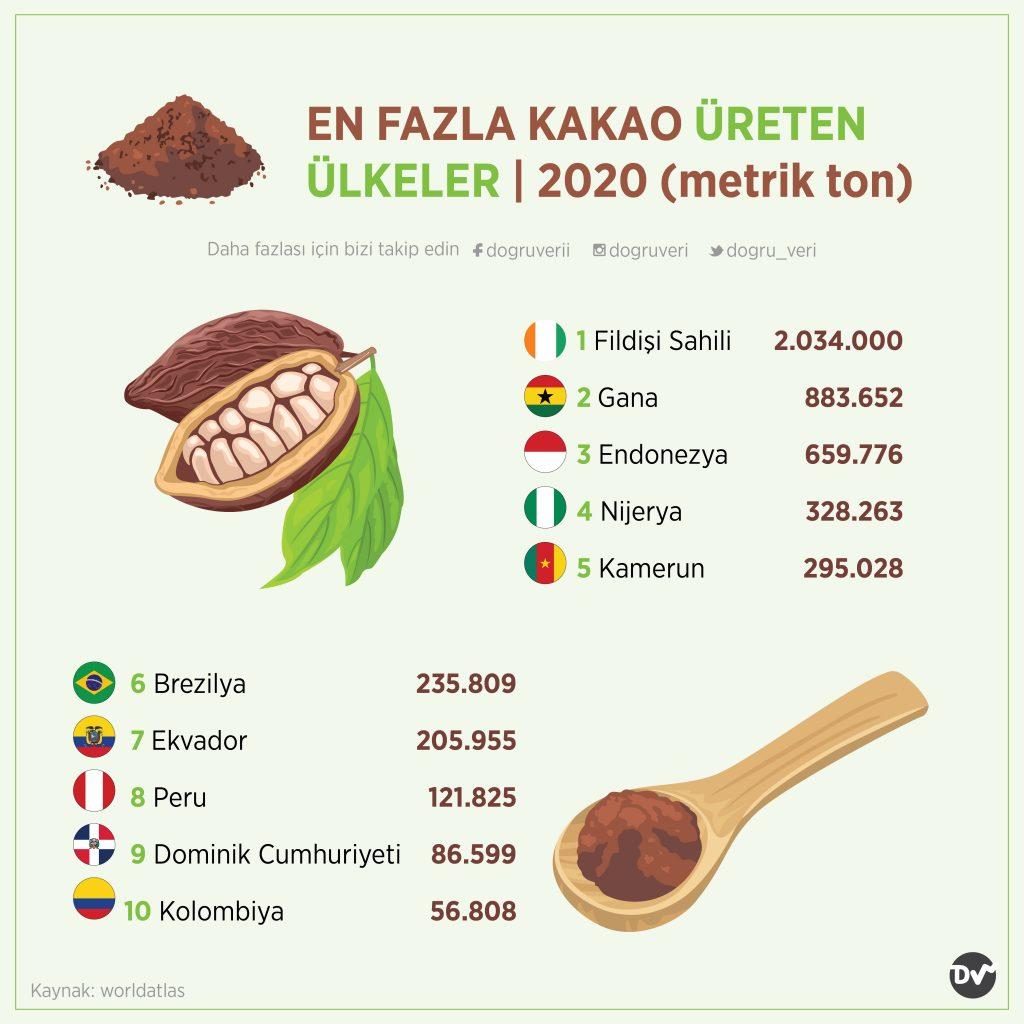EN FAZLA KAKAO ÜRETEN ÜLKELER, 2020 (metrik ton)