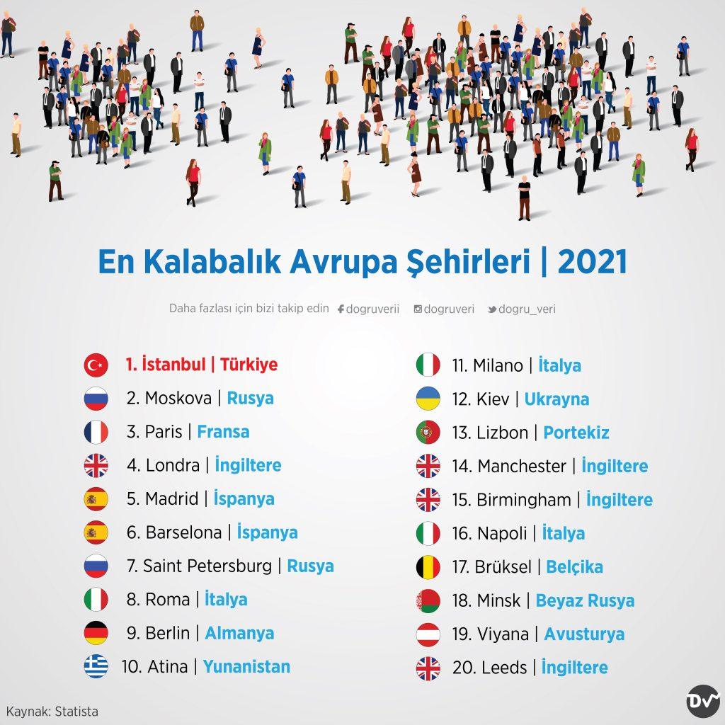 En Kalabalık Avrupa Şehirleri, 2021