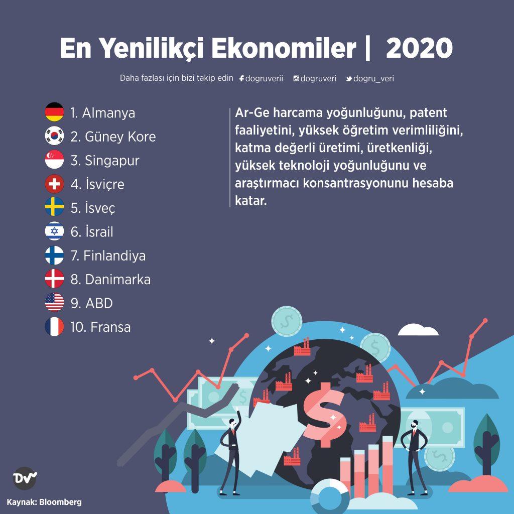 En Yenilikçi Ekonomiler, 2020