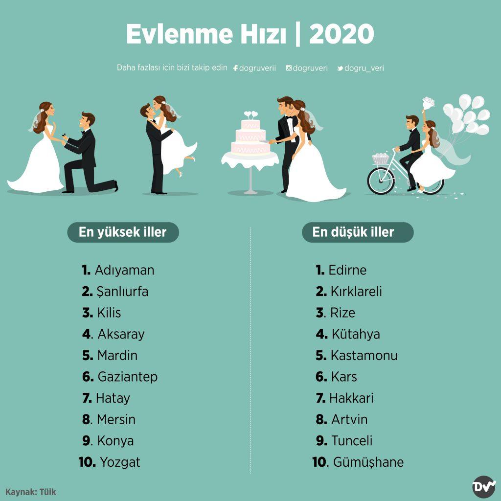 Evlenme Hızı, 2020