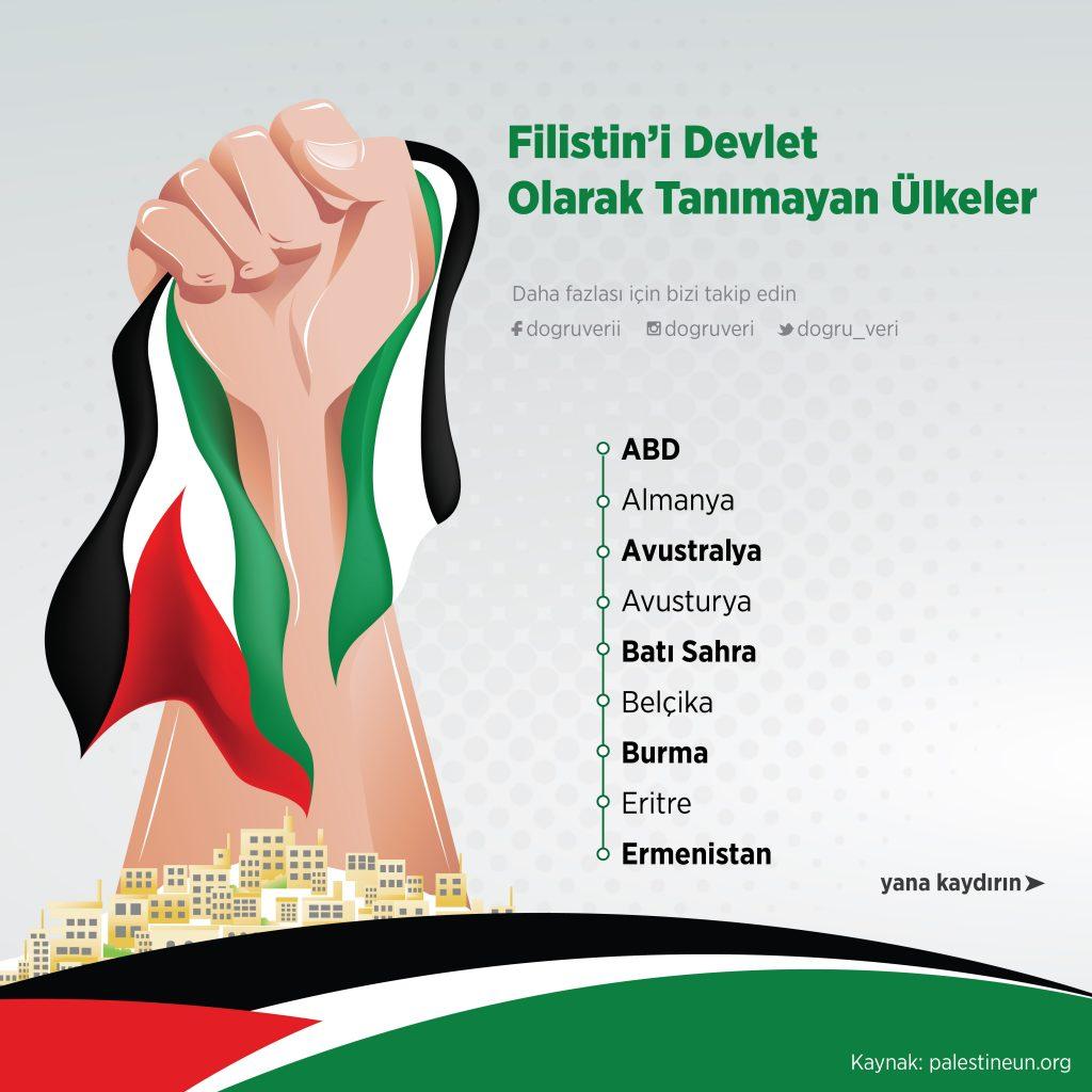 Filistin'i Devlet Olarak Tanımayan Ülkeler