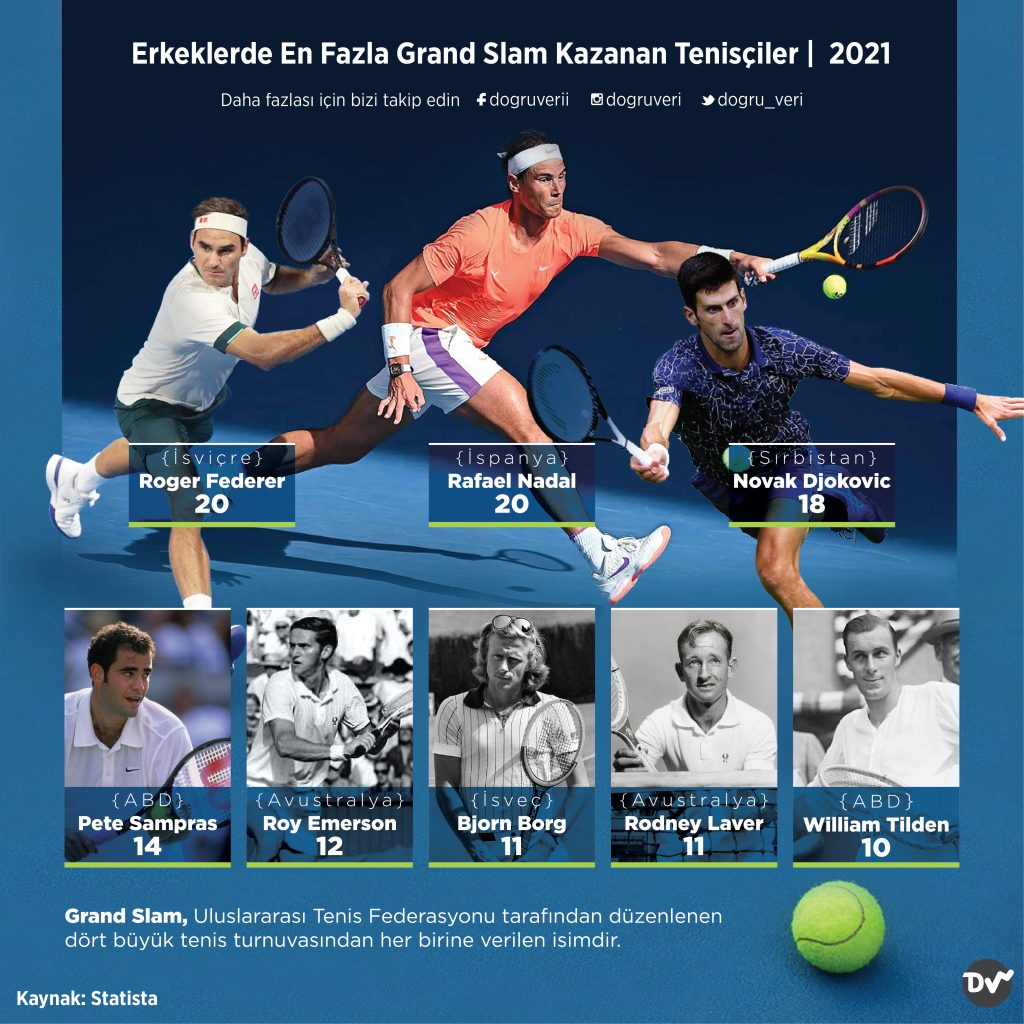 En Fazla Grand Slam Kazanan Tenisçiler, 2021