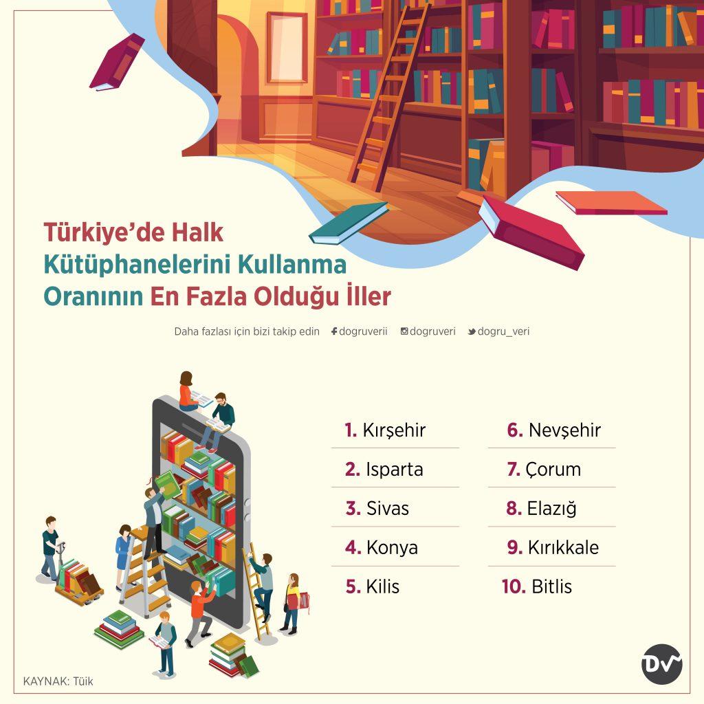 Türkiye'de Halk Kütüphanelerini Kullanma Oranının En Fazla Olduğu İller