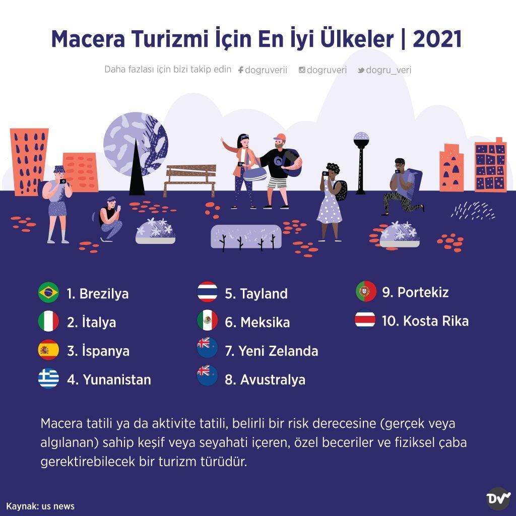 Macera Turizmi İçin En İyi Ülkeler, 2021