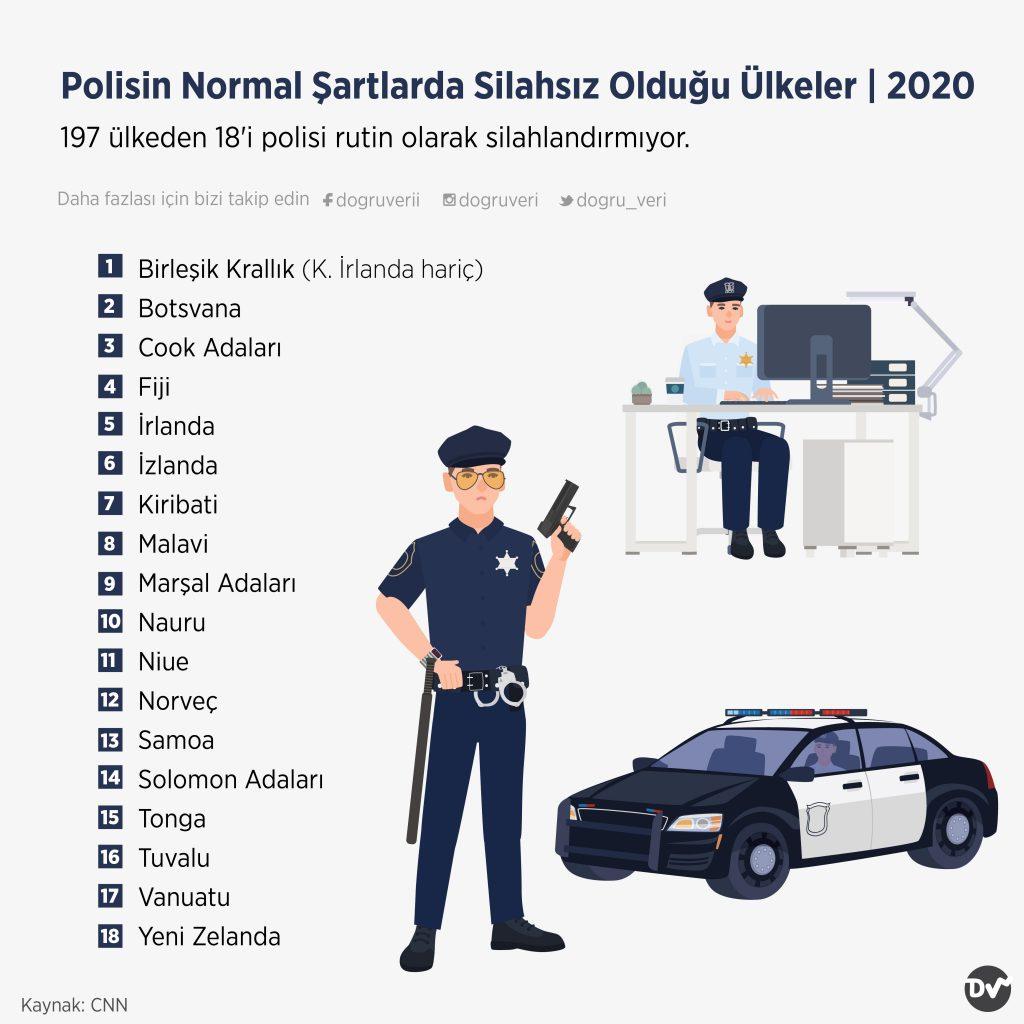 Polisin Normal Şartlarda Silahsız Olduğu Ülkeler, 2020