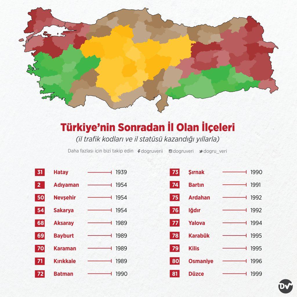 Türkiye'nin Sonradan İl Olan İlçeleri