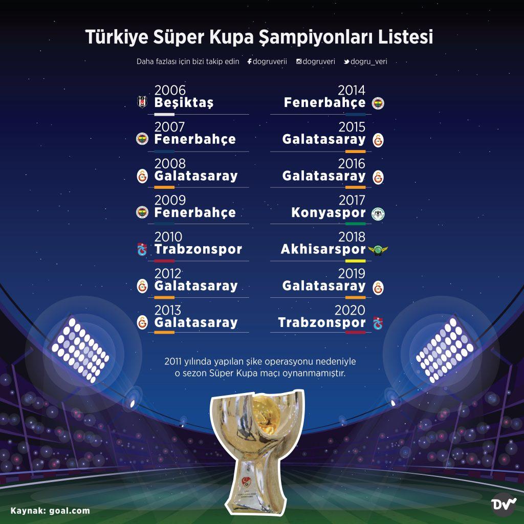 Türkiye Süper Kupa Şampiyonları Listesi