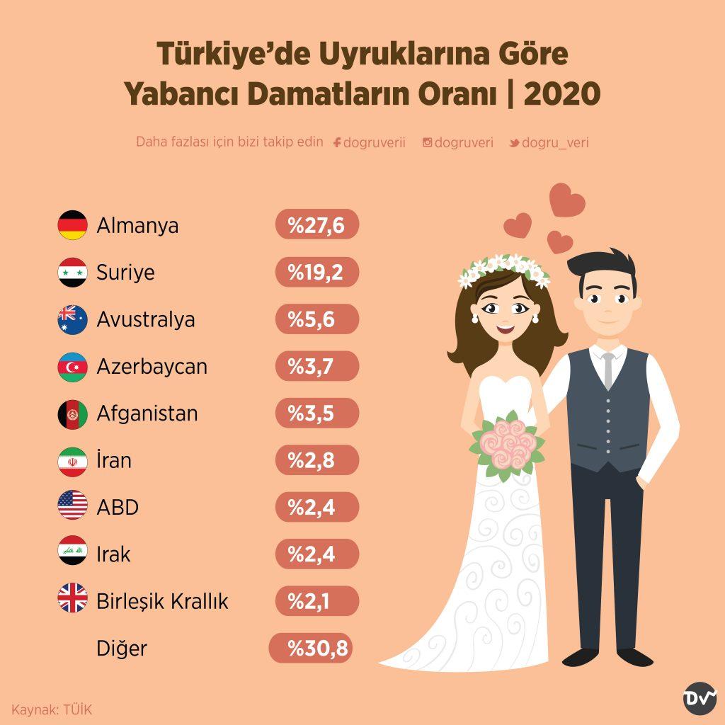 Türkiye'de Uyruklarına Göre Yabancı Damatların Oranı, 2020