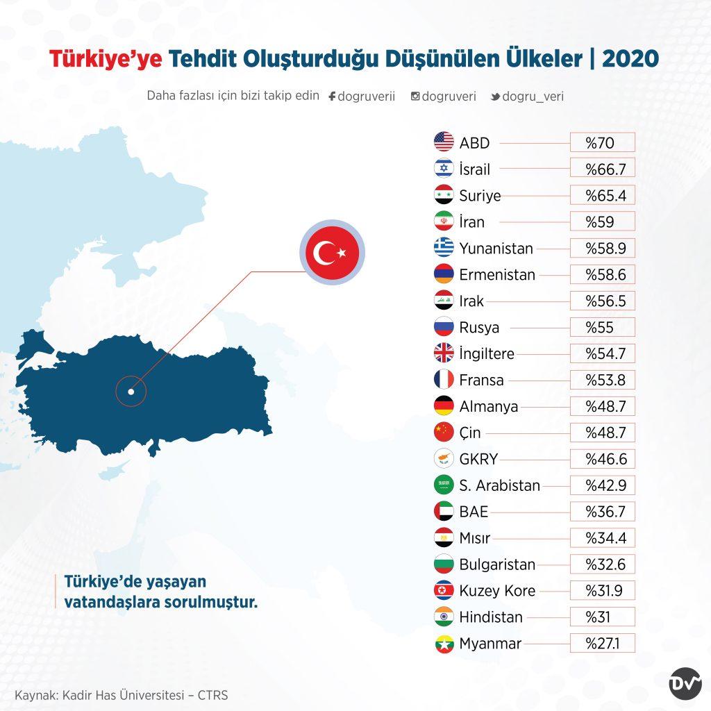 Türkiye'ye Tehdit Oluşturduğu Düşünülen Ülkeler, 2020