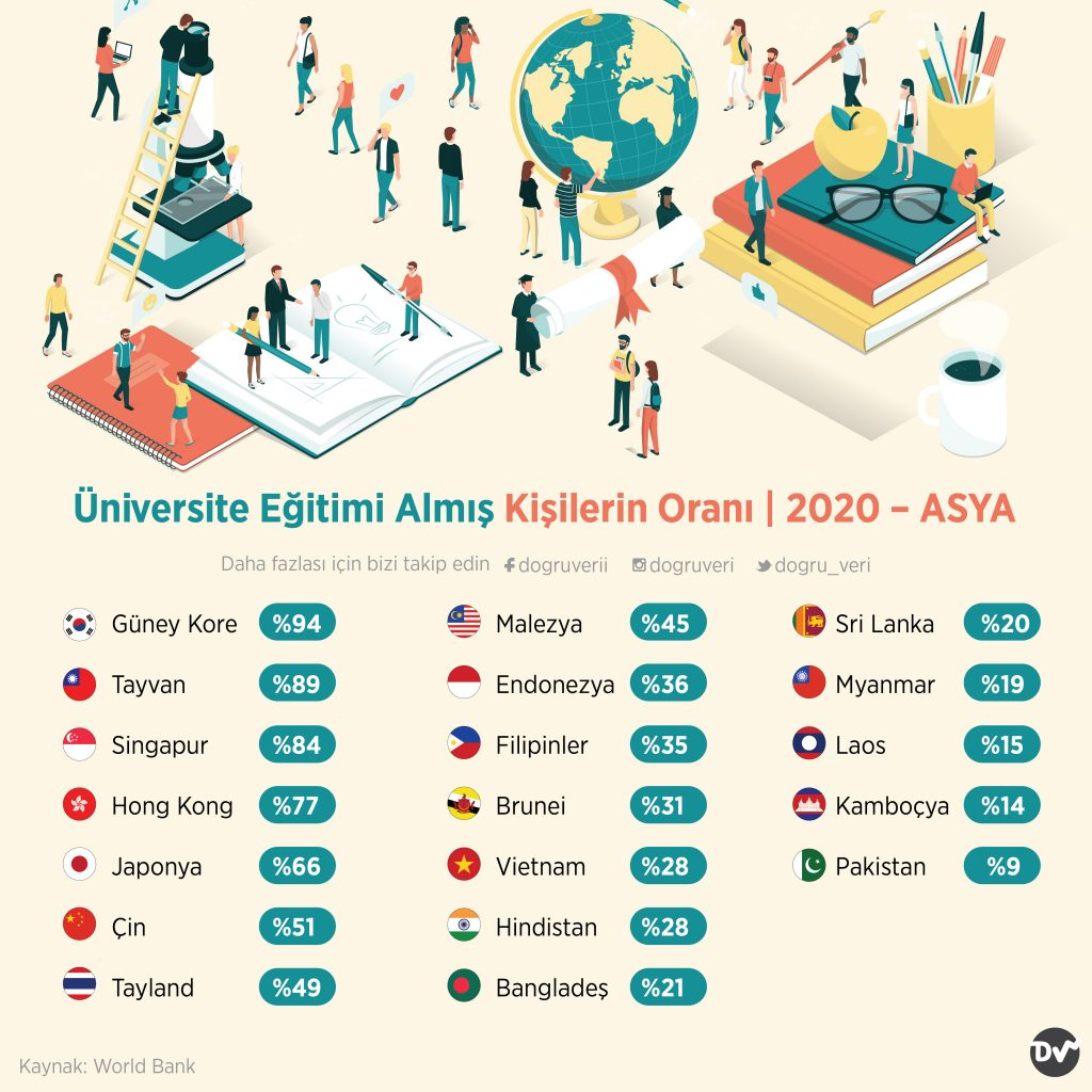 Üniversite Eğitimi Almış Kişilerin Oranı, 2020 – ASYA