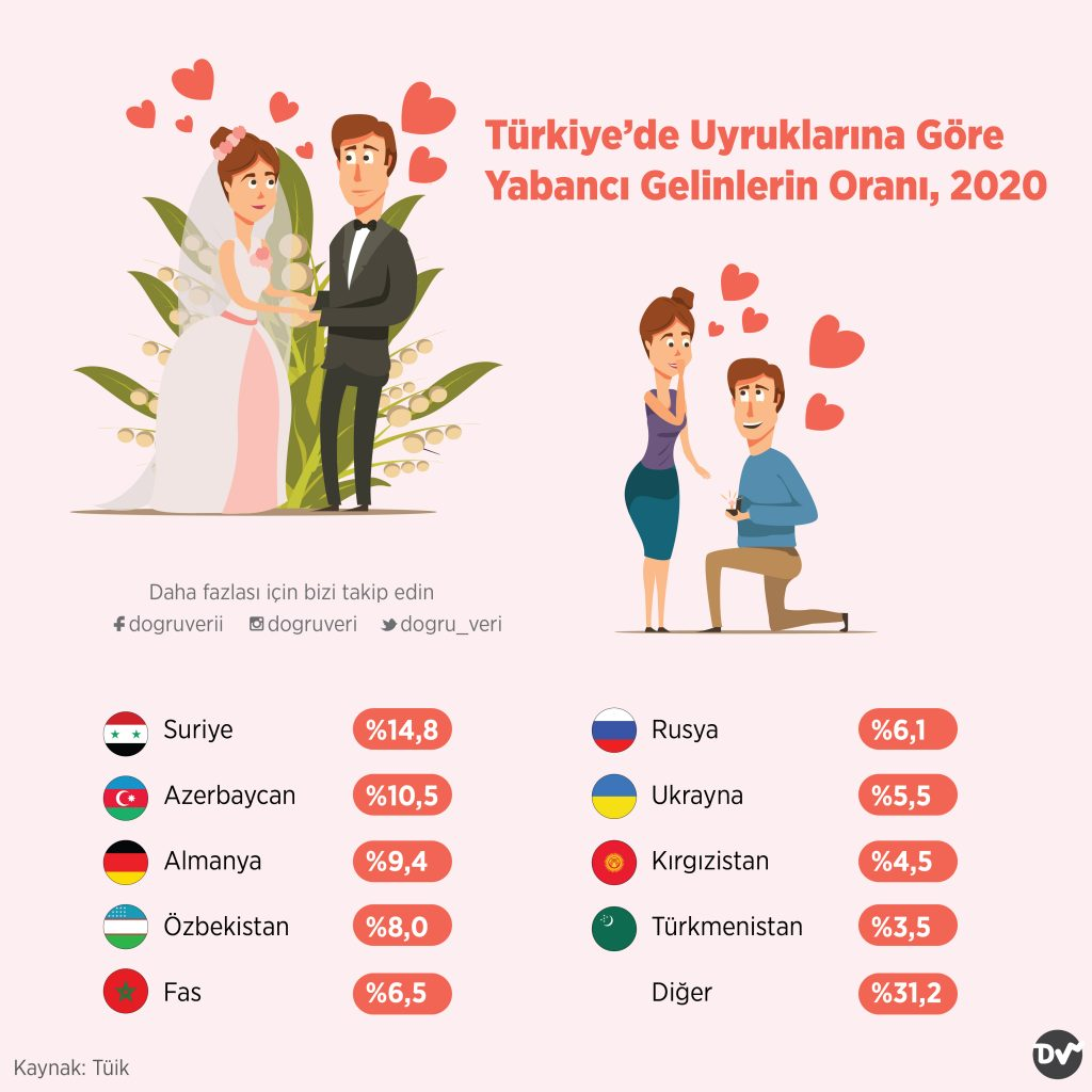 Türkiye'de Uyruklarına Göre Yabancı Gelinlerin Oranı, 2020