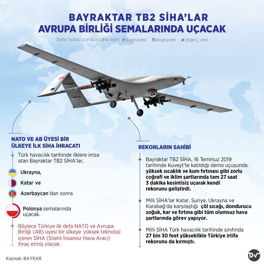 Bayraktar Tb2 Siha'lar Avrupa Birliği Semalarında Uçacak
