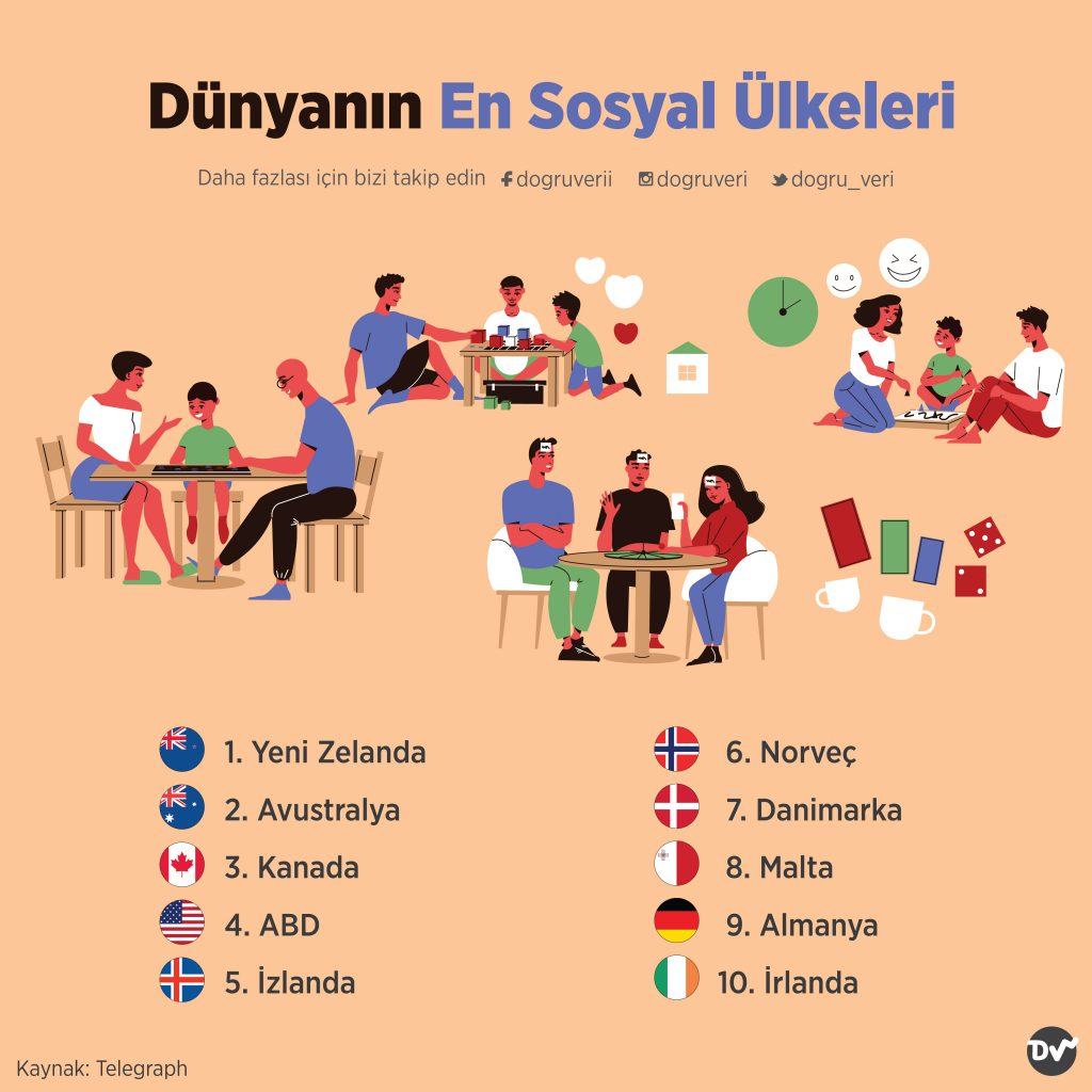 Dünyanın En Sosyal Ülkeleri