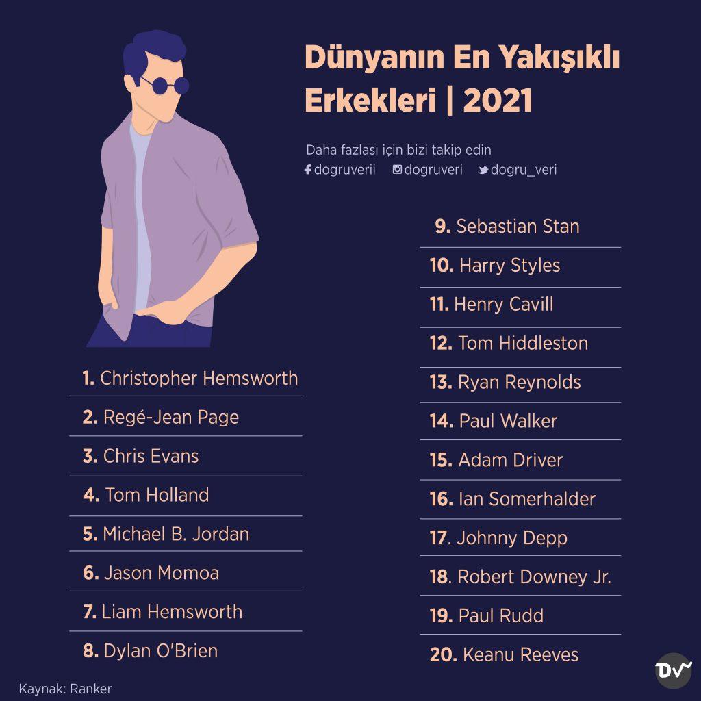 Dünyanın En Yakışıklı Erkekleri, 2021