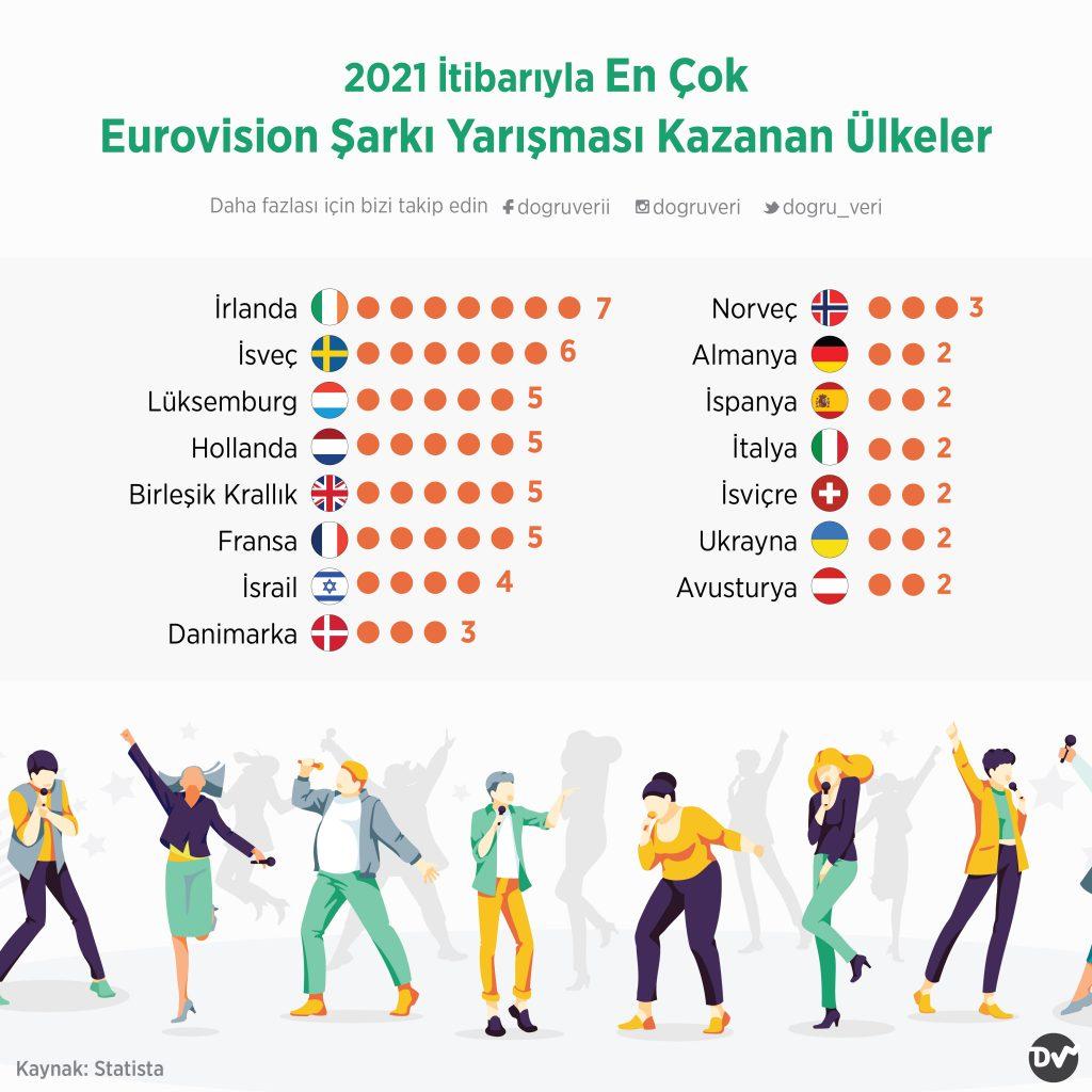 2021 İtibarıyla En Çok Eurovision Şarkı Yarışması Kazanan Ülkeler