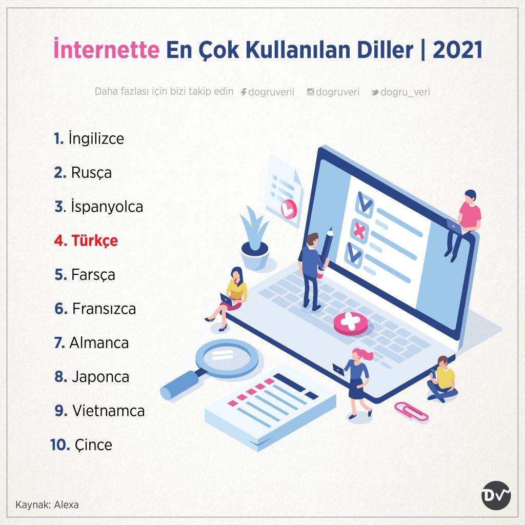 İnternette En Çok Kullanılan Diller, 2021
