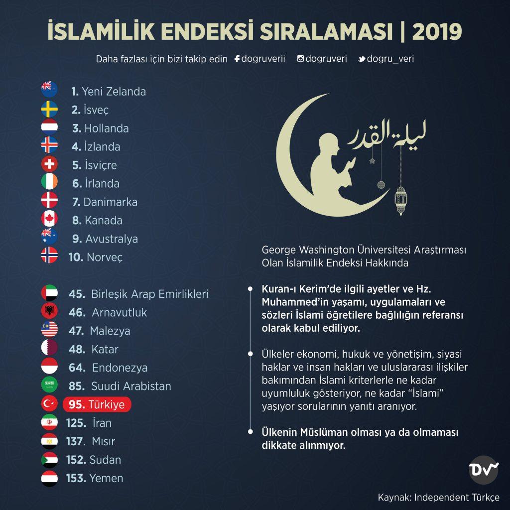 İSLAMİLİK ENDEKSİ SIRALAMASI, 2019
