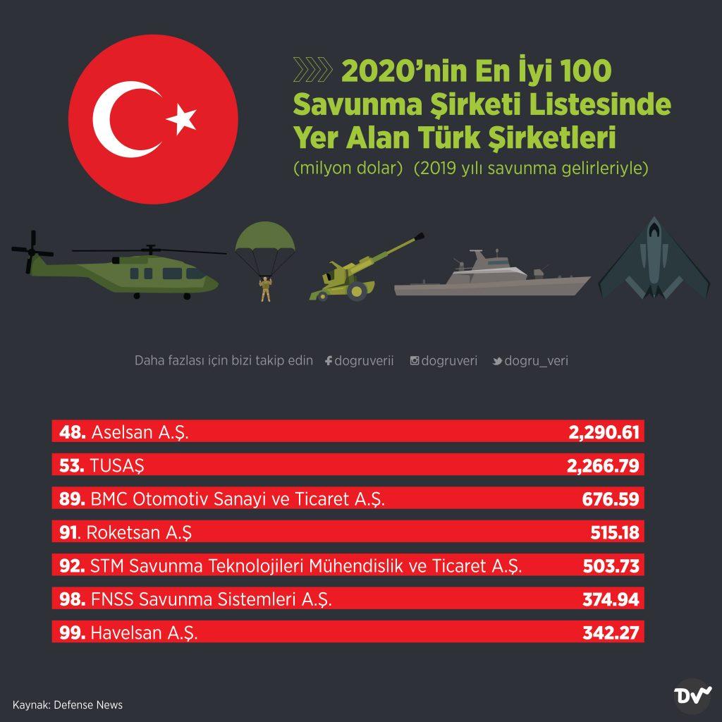 2020'nin En İyi 100 Savunma Şirketi Listesinde Yer Alan Türk Şirketleri (milyon dolar)