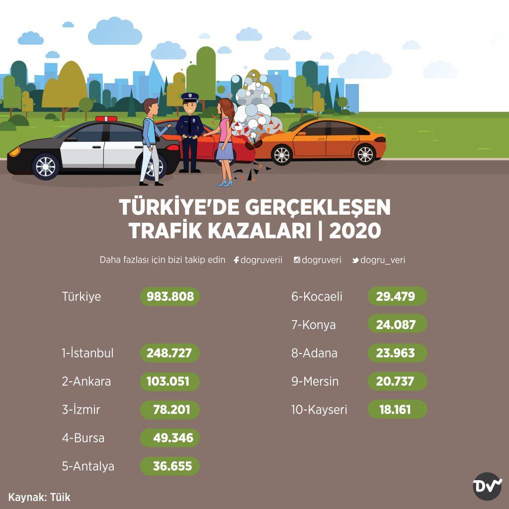 TÜRKİYE'DE GERÇEKLEŞEN TRAFİK KAZALARI, 2020