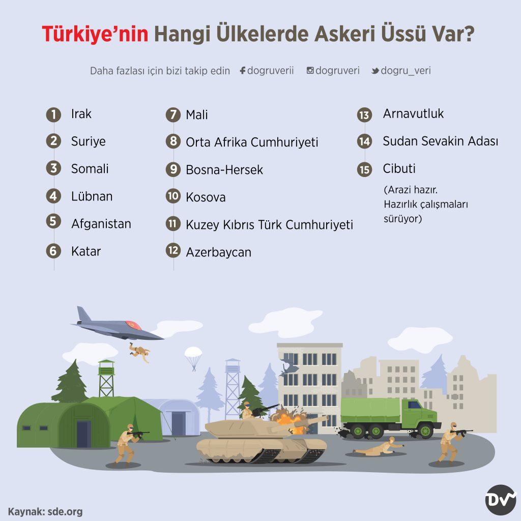 Türkiye'nin Hangi Ülkelerde Askeri Üssü Var?