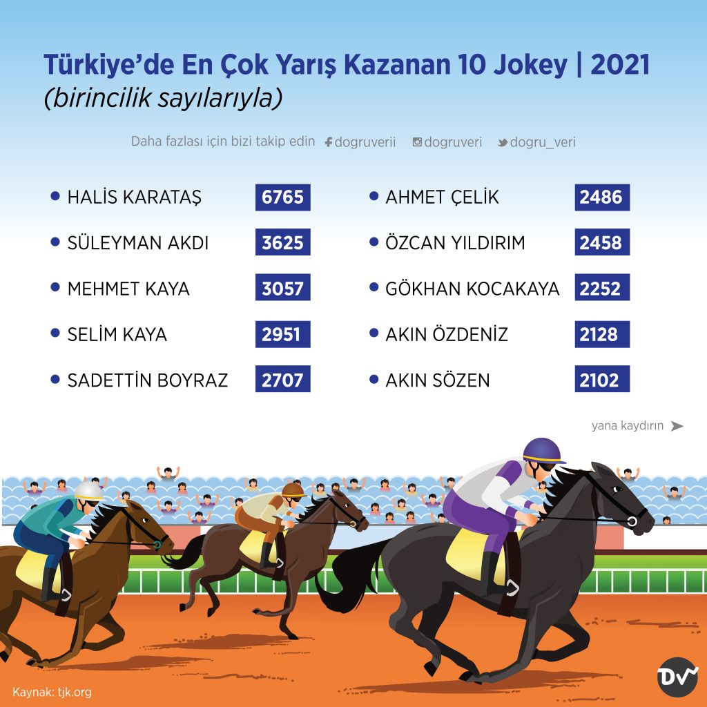 Türkiye'de En Çok Yarış Kazanan 10 Jokey, 2021