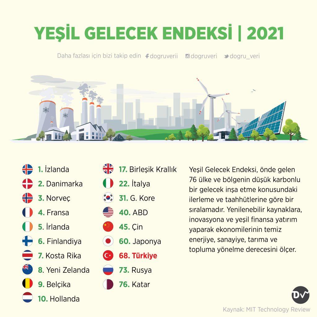 YEŞİL GELECEK ENDEKSİ, 2021